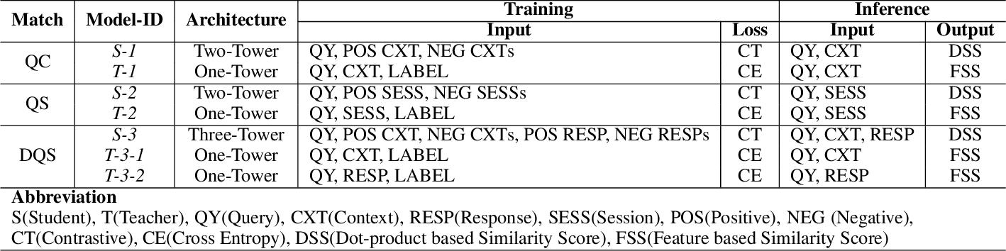 Figure 2 for Contextual Fine-to-Coarse Distillation for Coarse-grained Response Selection in Open-Domain Conversations