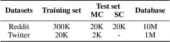 Figure 4 for Contextual Fine-to-Coarse Distillation for Coarse-grained Response Selection in Open-Domain Conversations