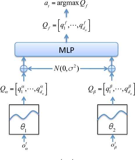 Figure 1 for Federated Reinforcement Learning