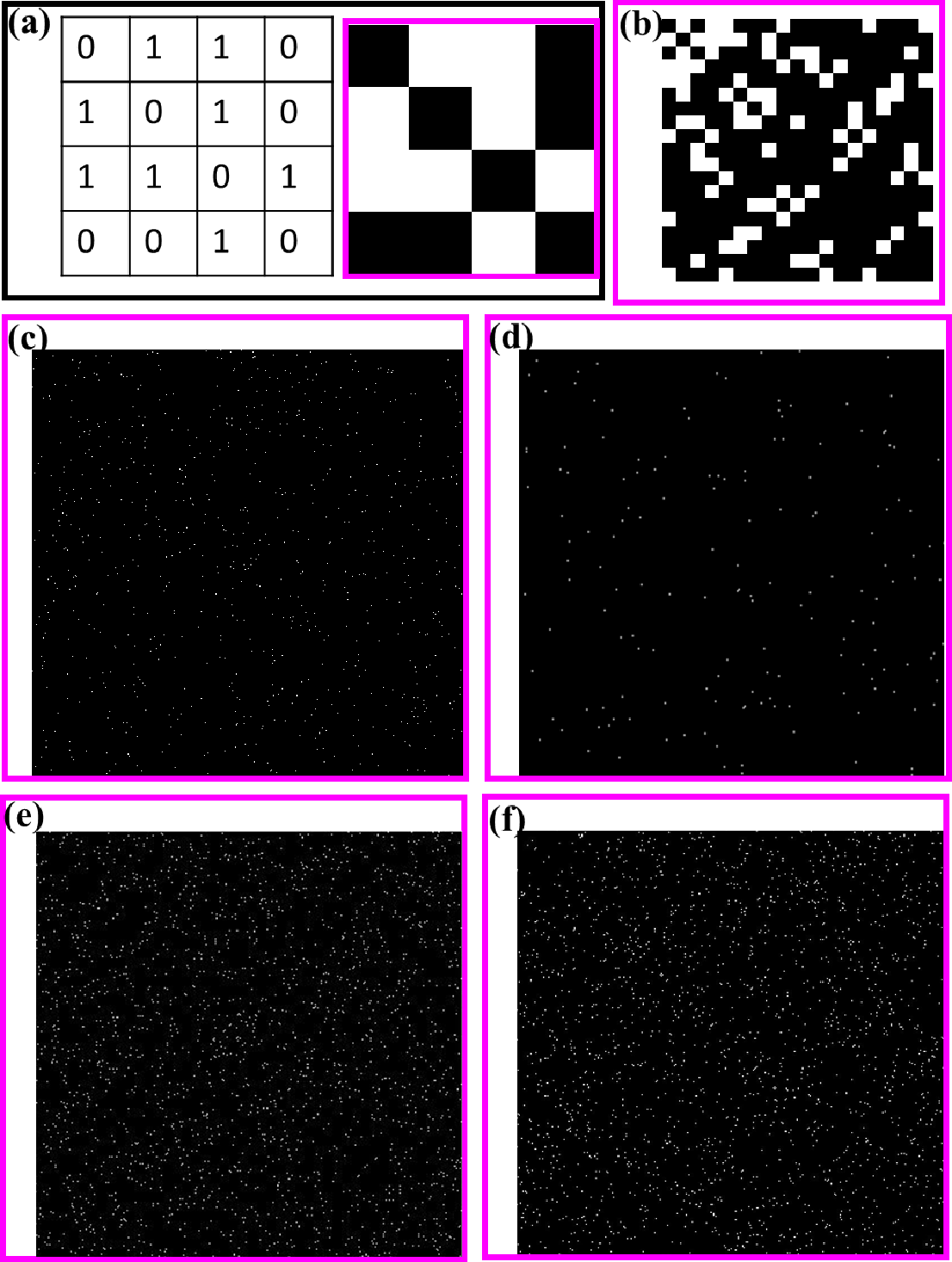 Figure 3 for Visual Machine Learning: Insight through Eigenvectors, Chladni patterns and community detection in 2D particulate structures