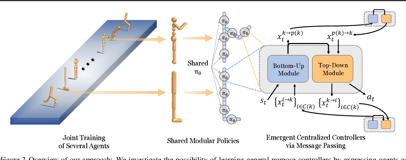 Figure 2 for One Policy to Control Them All: Shared Modular Policies for Agent-Agnostic Control