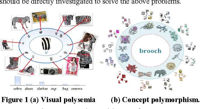 Figure 1 (a) Visual polysemia (b) Concept polymorphism.