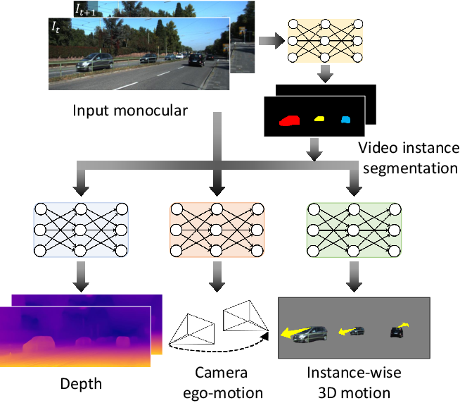 Figure 1 for Instance-wise Depth and Motion Learning from Monocular Videos