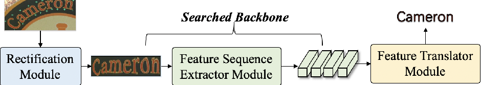 Figure 1 for Efficient Backbone Search for Scene Text Recognition