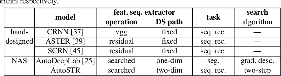 Figure 2 for Efficient Backbone Search for Scene Text Recognition