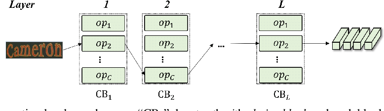 Figure 4 for Efficient Backbone Search for Scene Text Recognition