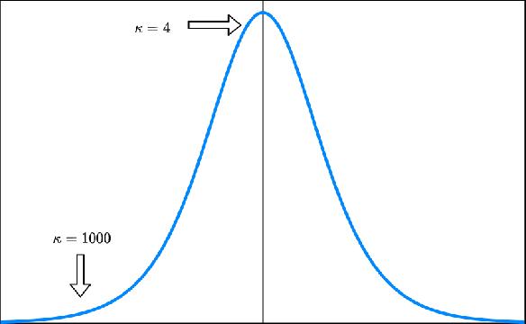 Figure 1 for Improved Optimistic Algorithm For The Multinomial Logit Contextual Bandit