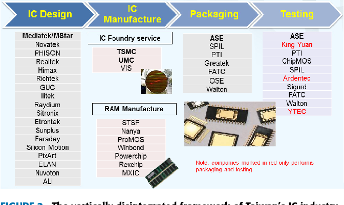Strengthening Modern Electronics Industry Through the National