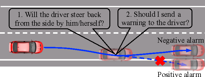 Figure 1 for A Learning-Based Approach for Lane Departure Warning Systems with a Personalized Driver Model