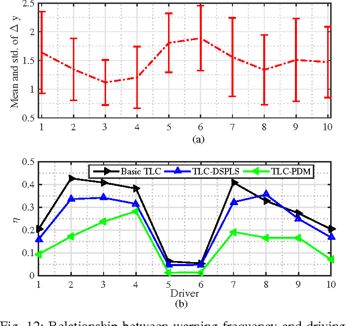 Figure 4 for A Learning-Based Approach for Lane Departure Warning Systems with a Personalized Driver Model