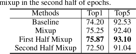 Figure 2 for Mixup Without Hesitation