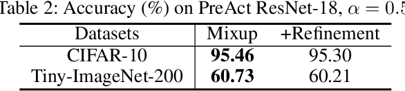 Figure 3 for Mixup Without Hesitation