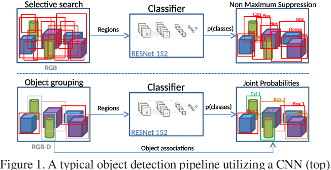 Figure 1 for Detecting and Grouping Identical Objects for Region Proposal and Classification