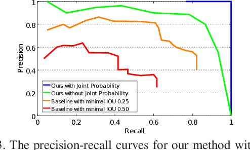 Figure 3 for Detecting and Grouping Identical Objects for Region Proposal and Classification