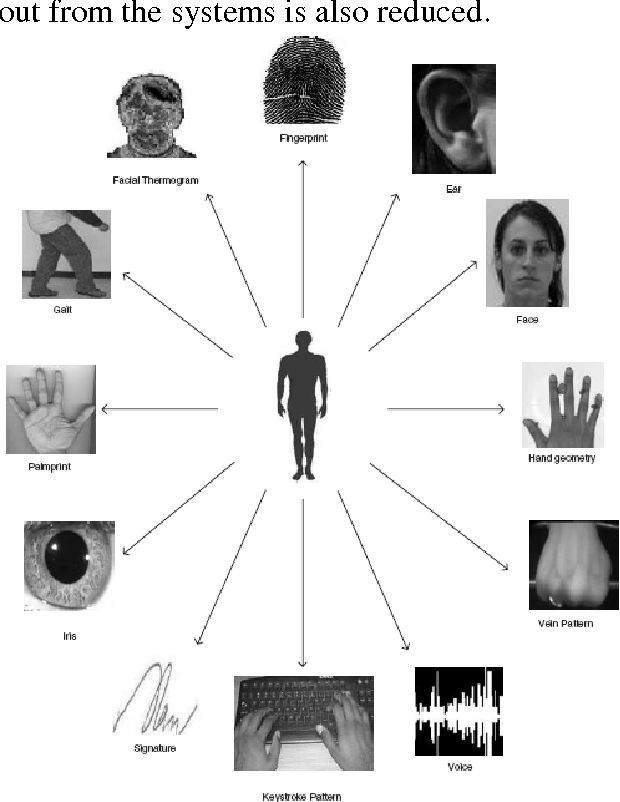 Figure 3 from Biometric Security for Cell Phones - Semantic