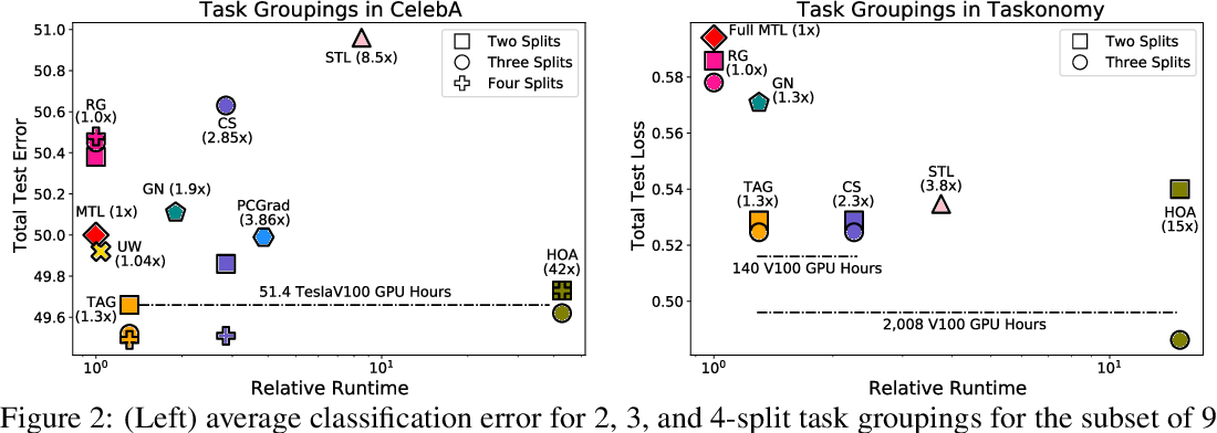 Figure 3 for Efficiently Identifying Task Groupings for Multi-Task Learning