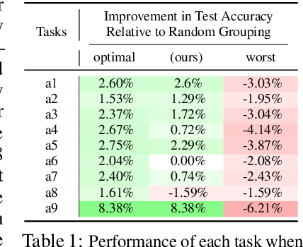 Figure 2 for Efficiently Identifying Task Groupings for Multi-Task Learning