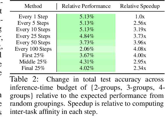Figure 4 for Efficiently Identifying Task Groupings for Multi-Task Learning