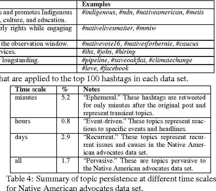 Table 4 From Indigenous Tracking The Connective Actions Of Native