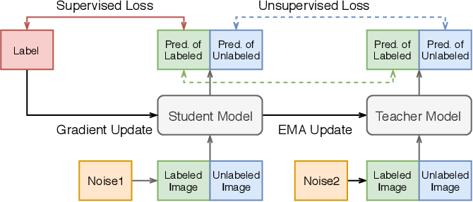 Figure 3 for More unlabelled data or label more data? A study on semi-supervised laparoscopic image segmentation