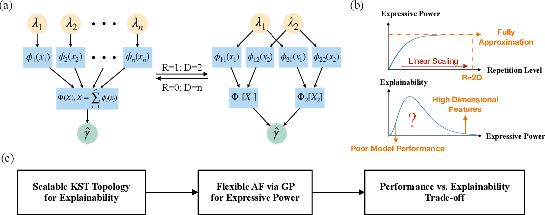 Figure 1 for Scalable Partial Explainability in Neural Networks via Flexible Activation Functions