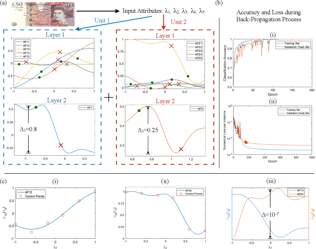 Figure 3 for Scalable Partial Explainability in Neural Networks via Flexible Activation Functions