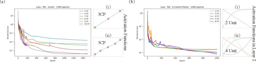 Figure 4 for Scalable Partial Explainability in Neural Networks via Flexible Activation Functions