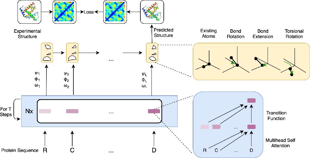Figure 1 for Universal Transforming Geometric Network