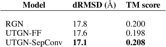 Figure 2 for Universal Transforming Geometric Network