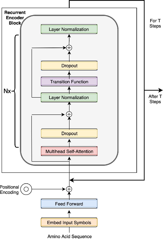 Figure 4 for Universal Transforming Geometric Network