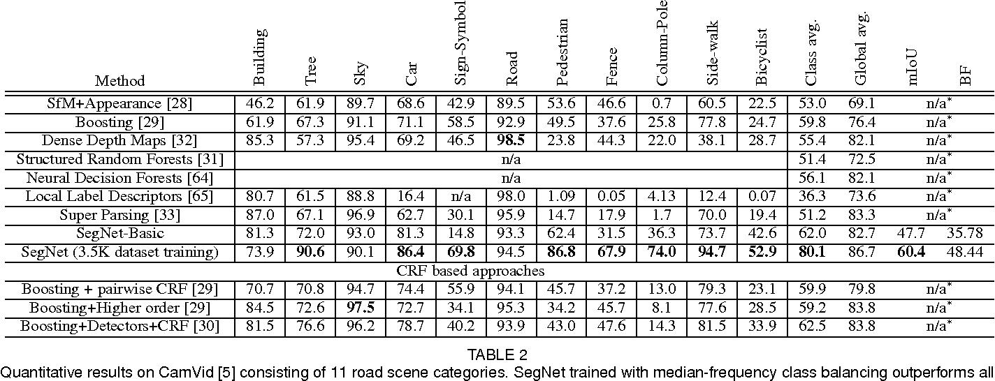 Figure 4 for SegNet: A Deep Convolutional Encoder-Decoder Architecture for Image Segmentation
