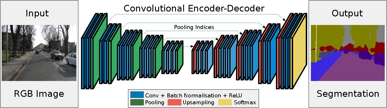 Figure 3 for SegNet: A Deep Convolutional Encoder-Decoder Architecture for Image Segmentation