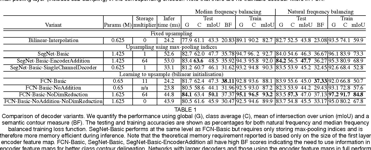 Figure 2 for SegNet: A Deep Convolutional Encoder-Decoder Architecture for Image Segmentation