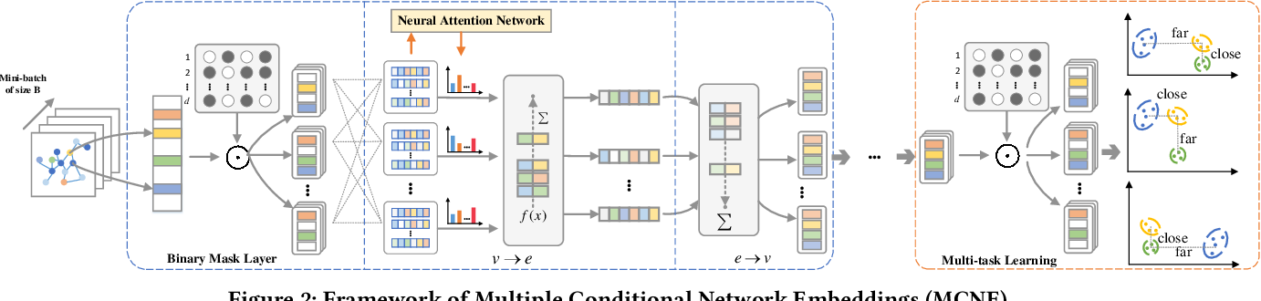 Figure 3 for MCNE: An End-to-End Framework for Learning Multiple Conditional Network Representations of Social Network