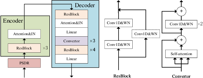 Figure 1 for MediumVC: Any-to-any voice conversion using synthetic specific-speaker speeches as intermedium features