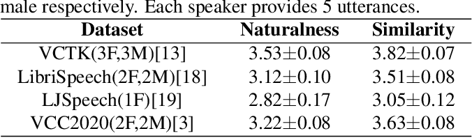 Figure 2 for MediumVC: Any-to-any voice conversion using synthetic specific-speaker speeches as intermedium features