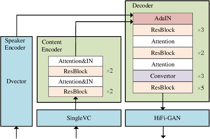 Figure 3 for MediumVC: Any-to-any voice conversion using synthetic specific-speaker speeches as intermedium features
