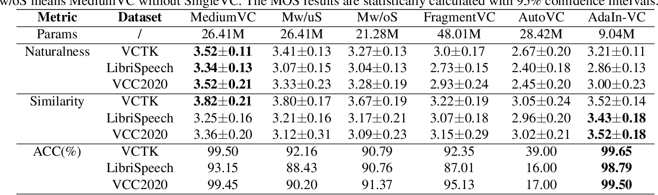 Figure 4 for MediumVC: Any-to-any voice conversion using synthetic specific-speaker speeches as intermedium features