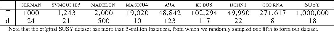 Figure 1 for Budget Online Multiple Kernel Learning