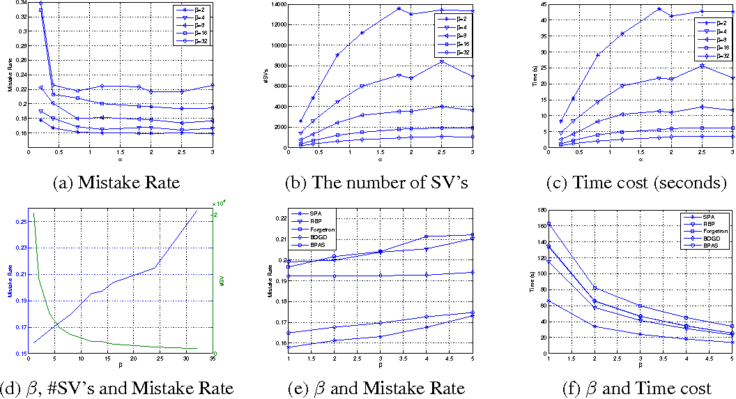 Figure 2 for Budget Online Multiple Kernel Learning