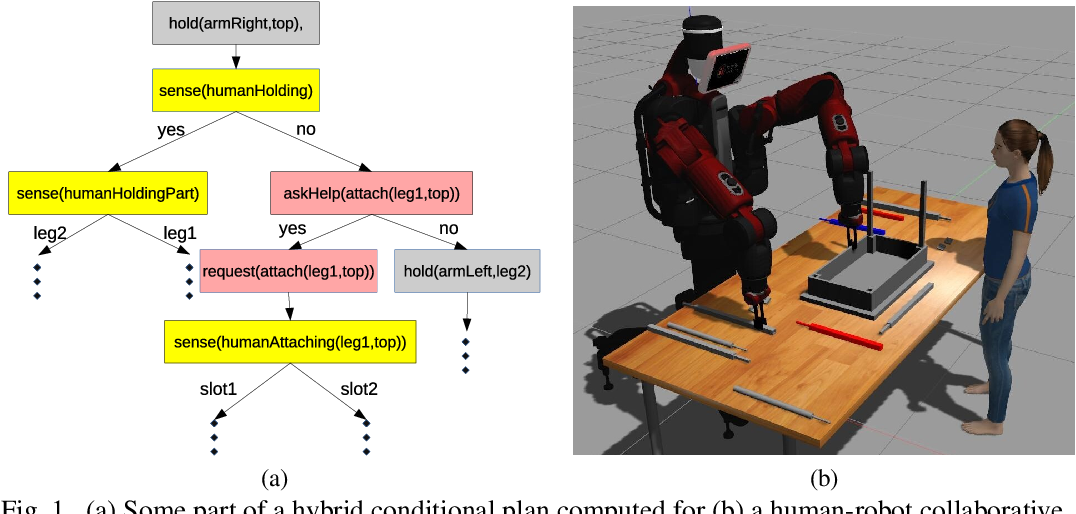 Figure 1 for Human Robot Collaborative Assembly Planning: An Answer Set Programming Approach