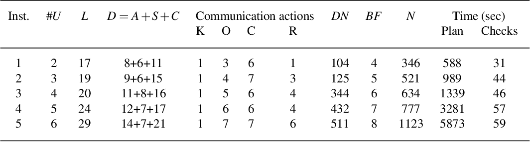 Figure 2 for Human Robot Collaborative Assembly Planning: An Answer Set Programming Approach