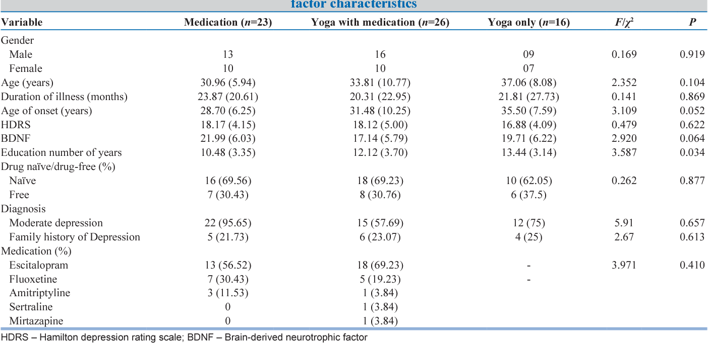 Table 2: Comparison of the three treatment groups across demographic, illness, serum brain‑derived neurotrophic factor characteristics