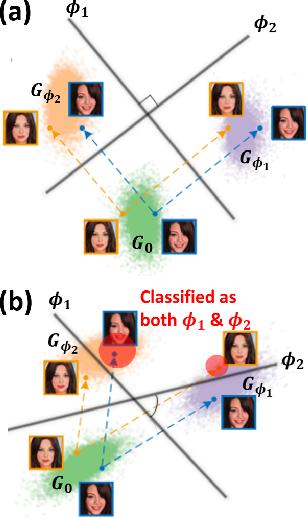 Figure 1 for Decentralized Attribution of Generative Models