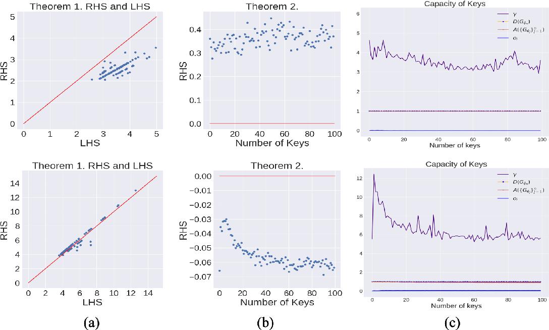 Figure 3 for Decentralized Attribution of Generative Models