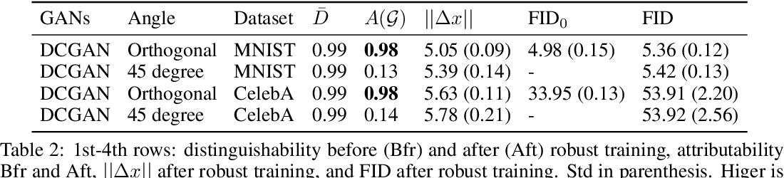 Figure 2 for Decentralized Attribution of Generative Models