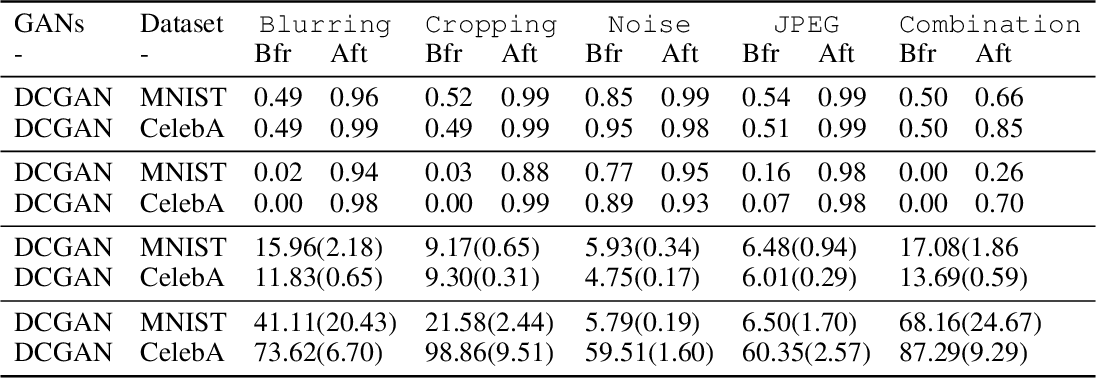 Figure 4 for Decentralized Attribution of Generative Models