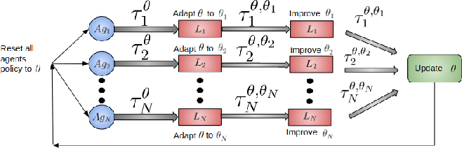 Figure 1 for Scalable Centralized Deep Multi-Agent Reinforcement Learning via Policy Gradients
