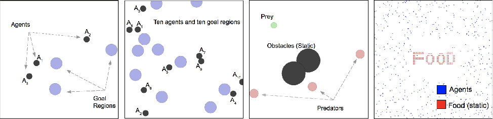 Figure 3 for Scalable Centralized Deep Multi-Agent Reinforcement Learning via Policy Gradients