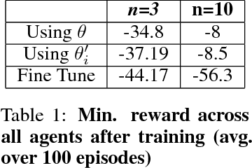 Figure 2 for Scalable Centralized Deep Multi-Agent Reinforcement Learning via Policy Gradients